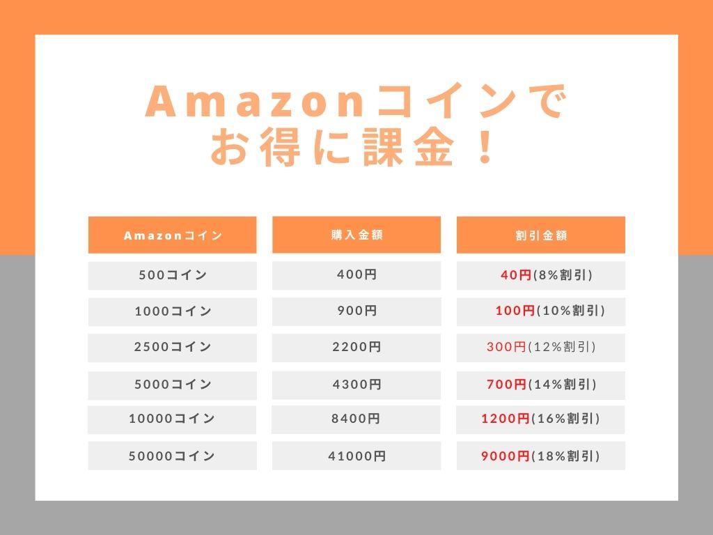 Amazonコインでお得に課金